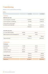 jaarverslag 2010 wooncorporatie kennemerhave