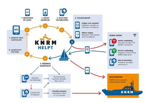 Infographic KNRM Helpt App